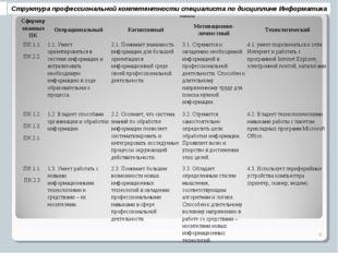 Структура профессиональной компетентности специалиста по дисциплине Информати