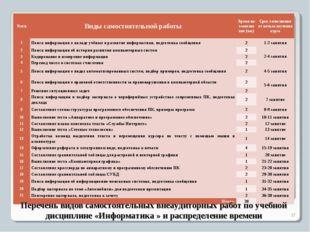 Перечень видов самостоятельных внеаудиторных работ по учебной дисциплине «Инф