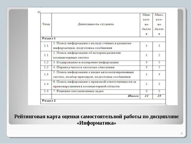 Рейтинговая карта оценки самостоятельной работы по дисциплине «Информатика» *