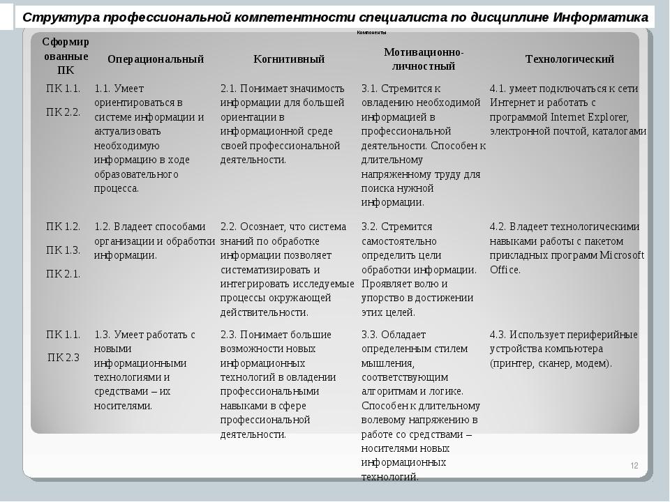 Структура профессиональной компетентности специалиста по дисциплине Информати...