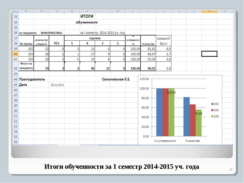 Итоги обученности за 1 семестр 2014-2015 уч. года *