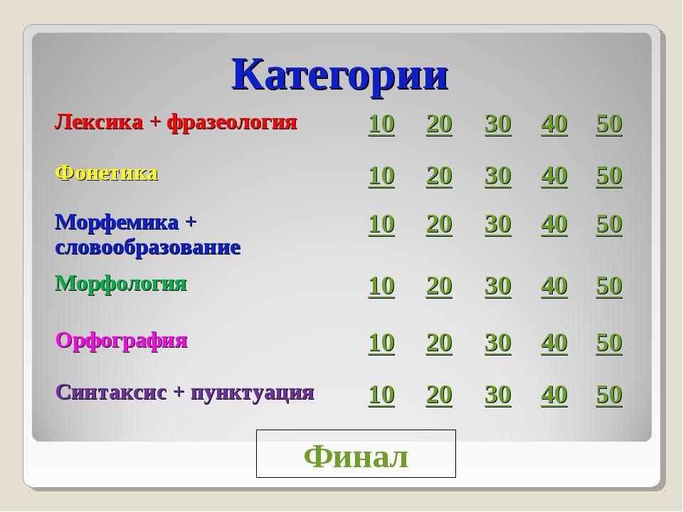 Категории Финал Лексика + фразеология1020304050 Фонетика1020304050...