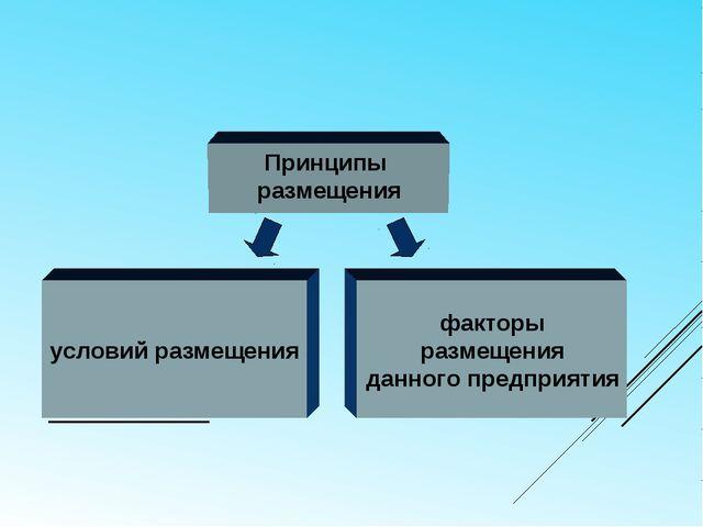 ХОЗЯЙСТВО Принципы размещения условий размещения факторы размещения данного п...