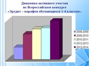 Динамика активного участия во Всероссийском конкурсе «Эрудит – марафон обучаю