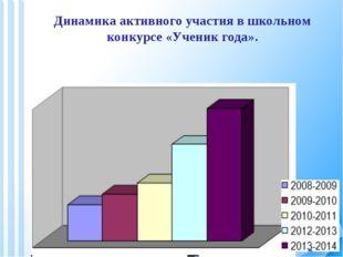 Динамика активного участия в школьном конкурсе «Ученик года».
