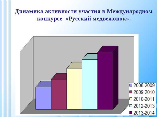 Динамика активности участия в Международном конкурсе «Русский медвежонок».