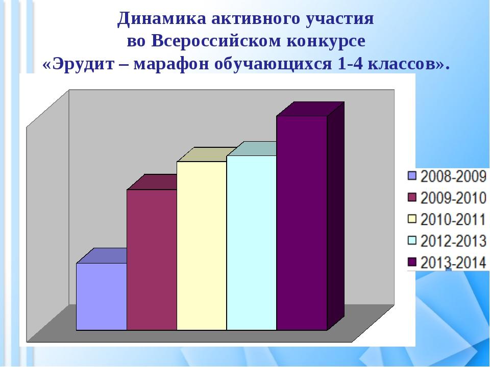 Динамика активного участия во Всероссийском конкурсе «Эрудит – марафон обучаю...