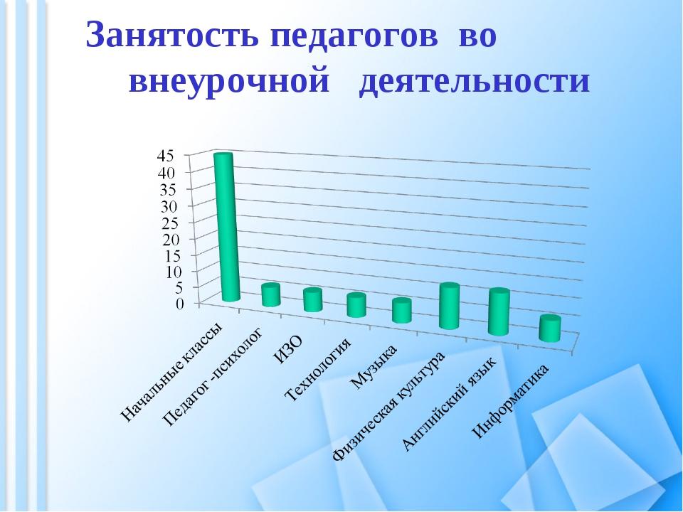 Занятость педагогов во внеурочной деятельности