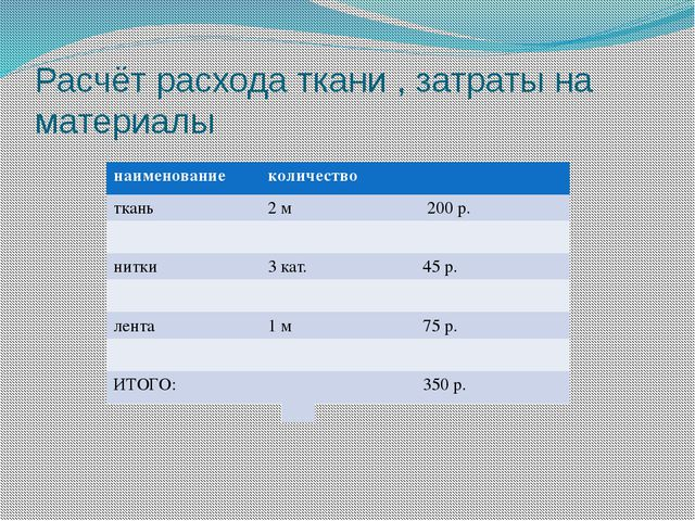 Расчёт расхода ткани , затраты на материалы наименование количество ткань 2м...