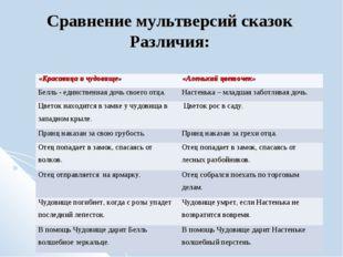 Сравнение мультверсий сказок Различия: