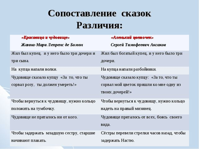 Сопоставление сказок Различия: