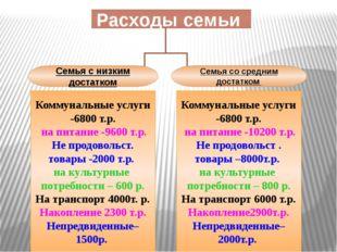 Расходы семьи Коммунальные услуги -6800 т.р. на питание -9600 т.р. Не продово