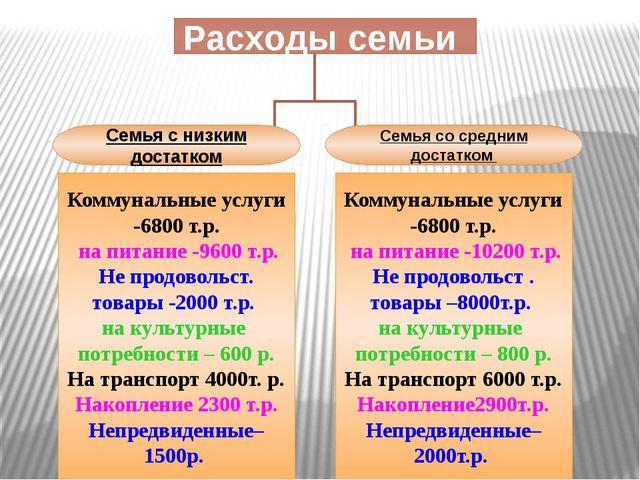 Расходы семьи Коммунальные услуги -6800 т.р. на питание -9600 т.р. Не продово...