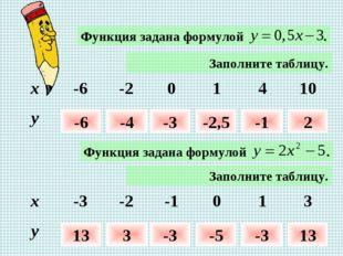 Заполните таблицу. -6 -4 -3 -2,5 -1 2 Заполните таблицу. 13 3 -3 -5 -3 13 x