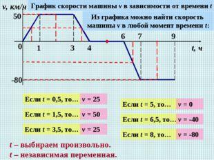 0 1 3 4 6 7 9 v, км/ч t, ч 50 -80 График скорости машины v в зависимости от в
