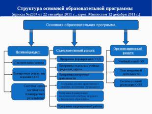 Структура основной образовательной программы (приказ №2357 от 22 сентября 201