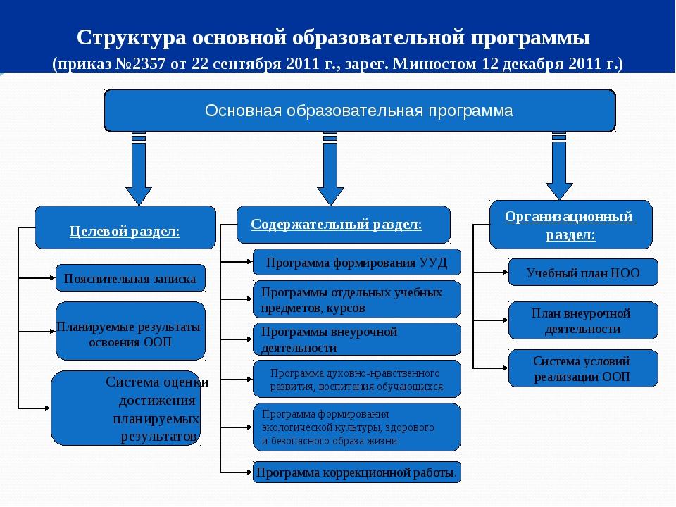 Структура основной образовательной программы (приказ №2357 от 22 сентября 201...