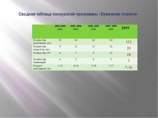 Сводная таблица конкурсной программы «Бумажная планета» 2004-2005уч.г. 2005-