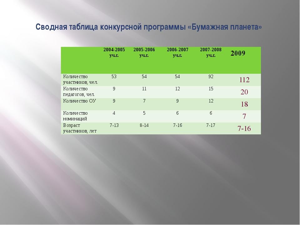 Сводная таблица конкурсной программы «Бумажная планета» 2004-2005уч.г. 2005-...