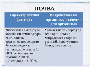 ПОЧВА Характеристика фактораВоздействие на организм, значение для организма