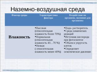 Наземно-воздушная среда Фактор средыХарактеристика фактораВоздействие на ор