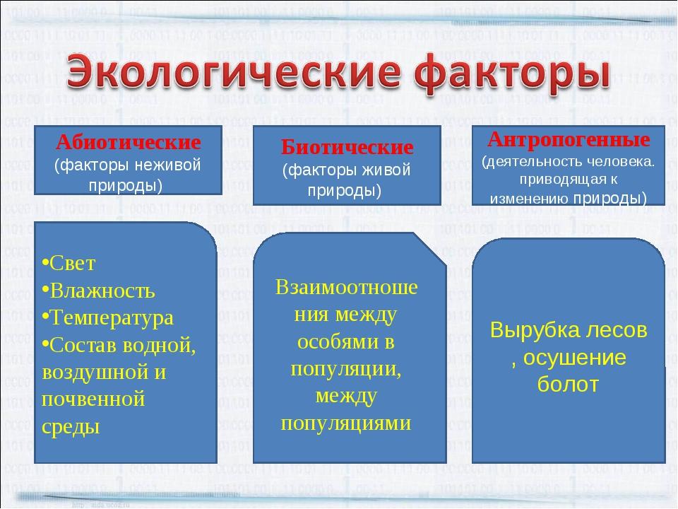 Абиотические (факторы неживой природы) Биотические (факторы живой природы) Ан...