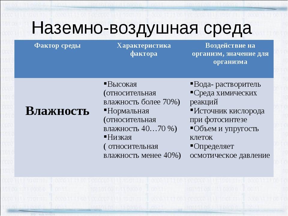 Наземно-воздушная среда Фактор средыХарактеристика фактораВоздействие на ор...