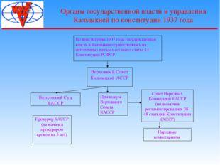 Органы государственной власти и управления Калмыкией по конституции 1937 года