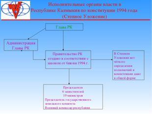 Исполнительные органы власти в Республике Калмыкия по конституции 1994 года