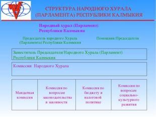 СТРУКТУРА НАРОДНОГО ХУРАЛА (ПАРЛАМЕНТА) РЕСПУБЛИКИ КАЛМЫКИЯ Заместитель Предс