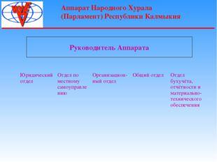 Аппарат Народного Хурала (Парламент) Республики Калмыкия Руководитель Аппарат