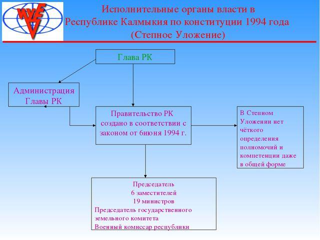 Исполнительные органы власти в Республике Калмыкия по конституции 1994 года...