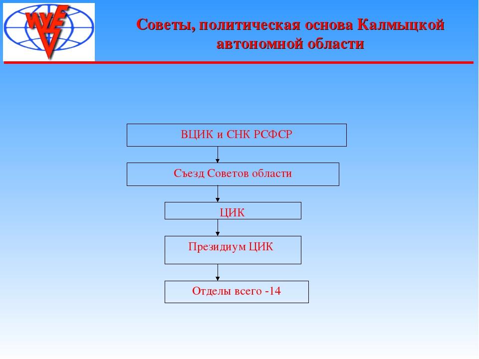 Советы, политическая основа Калмыцкой автономной области