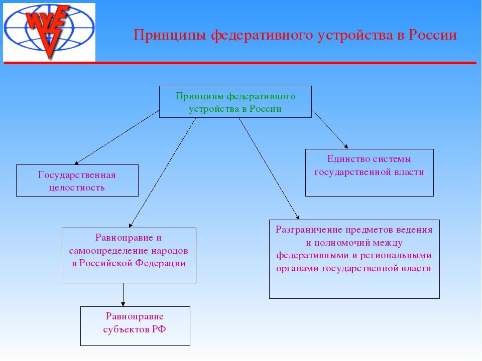 Принципы федеративного устройства в России