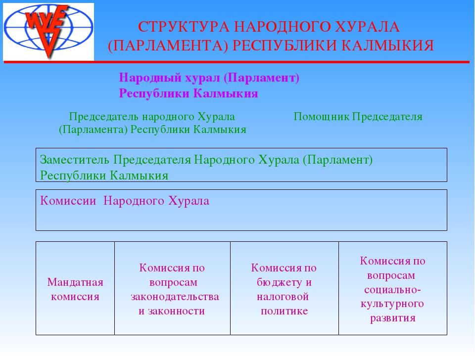 СТРУКТУРА НАРОДНОГО ХУРАЛА (ПАРЛАМЕНТА) РЕСПУБЛИКИ КАЛМЫКИЯ Заместитель Предс...