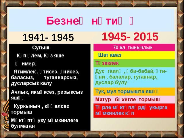 Безнең нәтиҗә 1941- 1945 1945- 2015 Сугыш Күп үлем, Күз яше Җимерү Ятимлек ,...