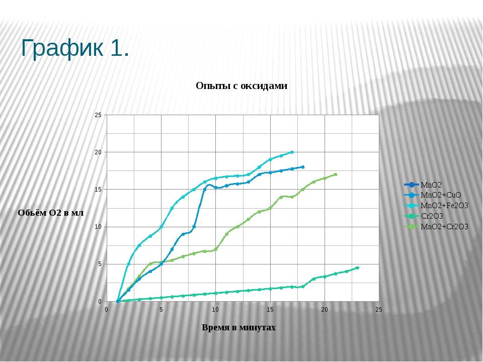 График 1.
