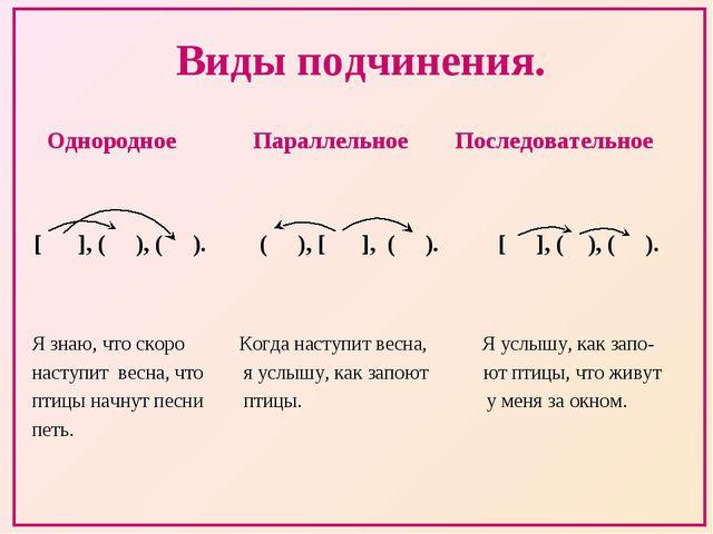 Виды подчинения. Однородное Параллельное Последовательное [ ], ( ), ( ). ( ),...