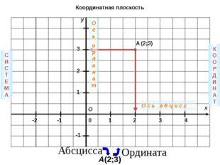 y x 3 2 1 0 1 2 3 4 -1 -2 -1 A (2;3) О СИС Т ЕМА КООРДИНА Т О с ь а б ц и с