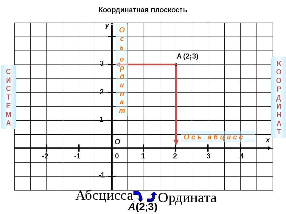 y x 3 2 1 0 1 2 3 4 -1 -2 -1 A (2;3) О СИС Т ЕМА КООРДИНА Т О с ь а б ц и с...