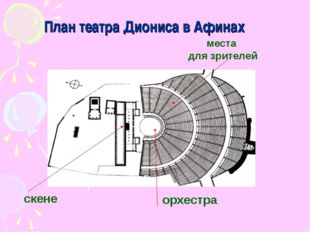План театра Диониса в Афинах места для зрителей орхестра скене