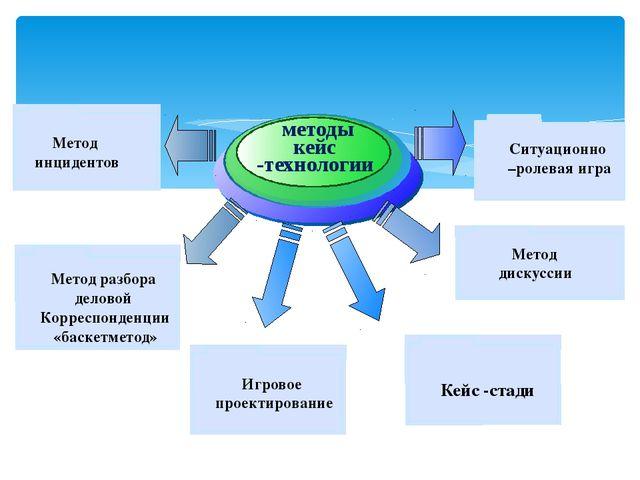 методы кейс -технологии Ситуационно –ролевая игра Метод дискуссии Игровое пр...