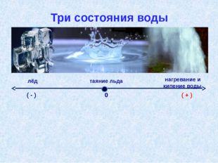 Три состояния воды Приме́ром физи́ческой «координа́тной прямо́й» явля́ется тр