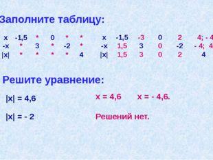 Заполните таблицу: Решите уравнение: |x| = 4,6 x = 4,6 x = - 4,6. |x| = - 2 Р
