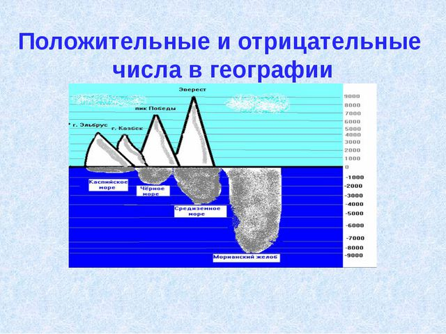 Положительные и отрицательные числа в географии Высота́ гор измеря́ется с по́...