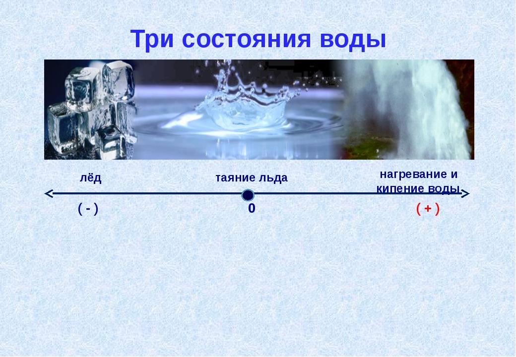 Три состояния воды Приме́ром физи́ческой «координа́тной прямо́й» явля́ется тр...