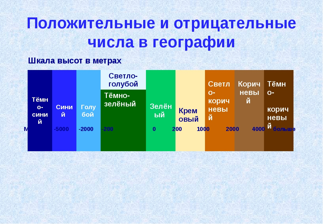 Положительные и отрицательные числа в географии На физи́ческой ка́рте ми́ра у...