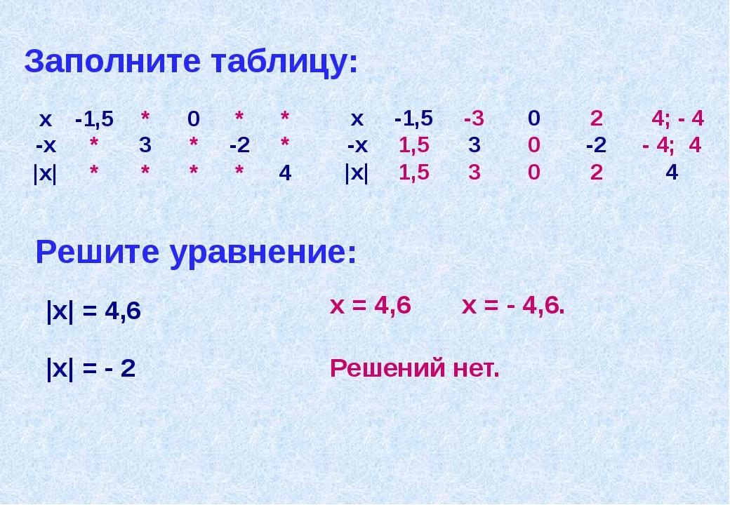 Заполните таблицу: Решите уравнение: |x| = 4,6 x = 4,6 x = - 4,6. |x| = - 2 Р...