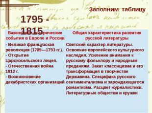 Заполним таблицу 1795 - 1815 Важнейшие исторические события в Европе и Росси
