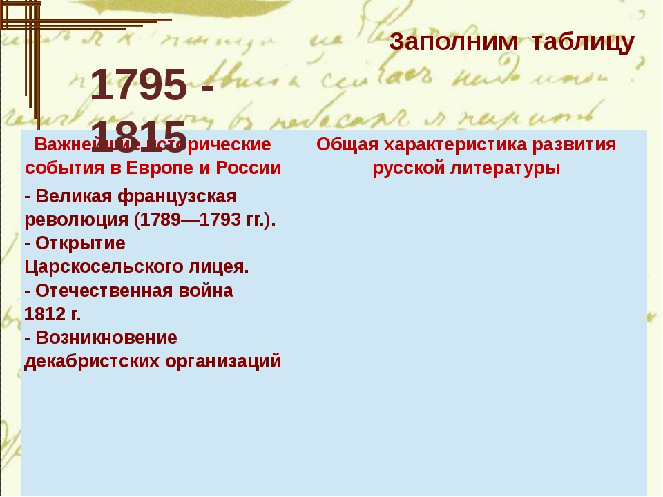 Заполним таблицу 1795 - 1815 Важнейшие исторические события в Европе и Росси...